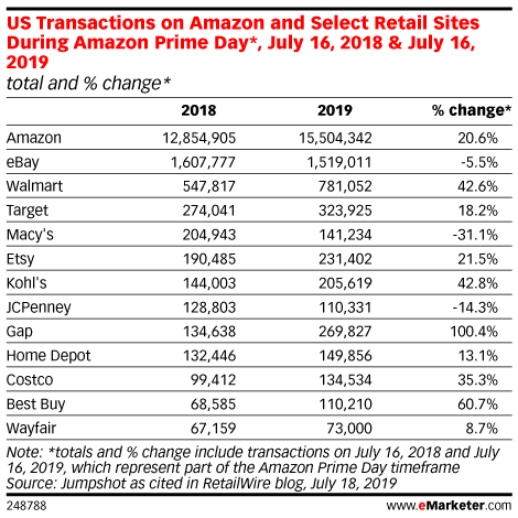 US Transactions on Amazon and Select Retail Sites During Amazon Prime Day*, July 16, 2018 & July 16, 2019 (total and % change*)