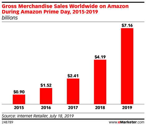 Gross Merchandise Sales Worldwide on Amazon During Amazon Prime Day, 2015-2019 (billions)