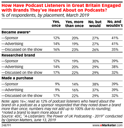 How Have Podcast Listeners in Great Britain Engaged with Brands They've Heard About on Podcasts? (% of respondents, by placement, March 2019)