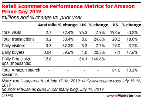 Retail Ecommerce Performance Metrics for Amazon Prime Day 2019 (millions and % change vs. prior year)