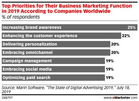 Top Priorities for Their Business Marketing Function in 2019 According to Companies Worldwide (% of respondents)