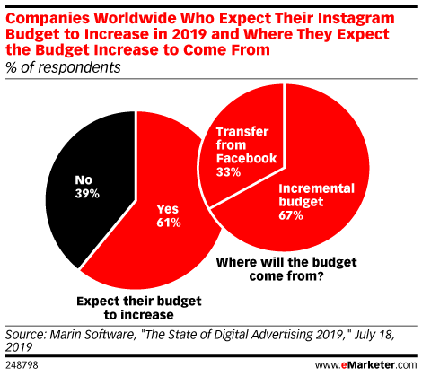 Companies Worldwide Who Expect Their Instagram Budget to Increase in 2019 and Where They Expect the Budget Increase to Come From (% of respondents)