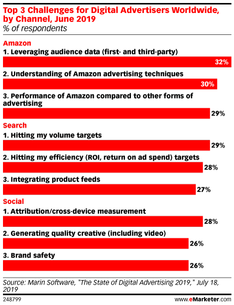 Top 3 Challenges for Digital Advertisers Worldwide, by Channel, June 2019 (% of respondents,)