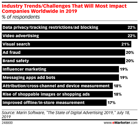 Industry Trends/Challenges That Will Most Impact Companies Worldwide in 2019 (% of respondents)