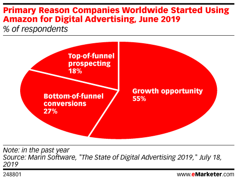 Primary Reason Companies Worldwide Started Using Amazon for Digital Advertising, June 2019 (% of respondents)