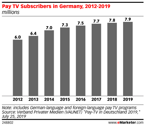 Pay TV Subscribers in Germany, 2012-2019 (millions)