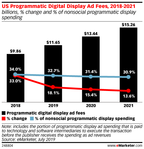 US Programmatic Digital Display Ad Fees, 2018-2021 (billions, % change and % of nonsocial programmatic display spending)