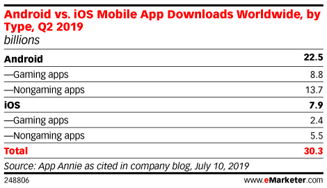 Android vs. iOS Mobile App Downloads Worldwide, by Type, Q2 2019 (billions)