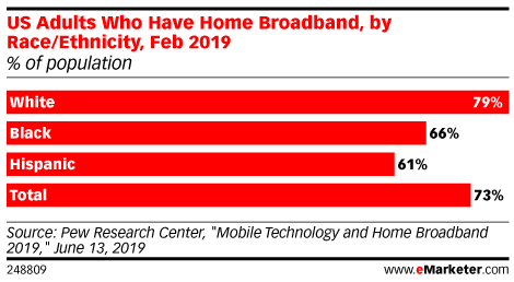 US Adults Who Have Home Broadband, by Race/Ethnicity, Feb 2019 (% of population)