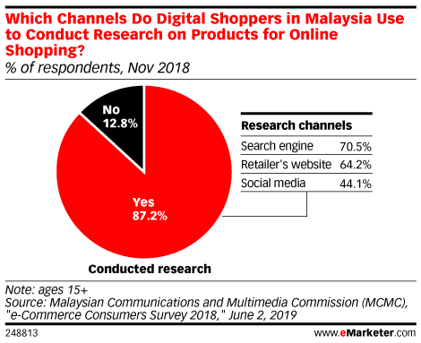 Which Channels Do Digital Shoppers in Malaysia Use to Conduct Research on Products for Online Shopping? (% of respondents, Nov 2018)