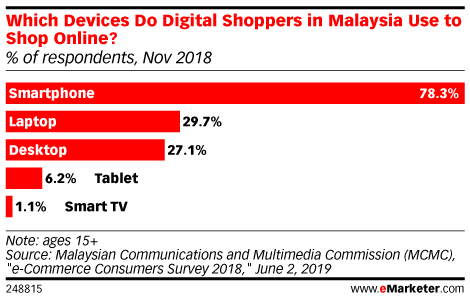Which Devices Do Digital Shoppers in Malaysia Use to Shop Online? (% of respondents, Nov 2018)
