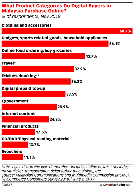 What Product Categories Do Digital Buyers in Malaysia Purchase Online? (% of respondents, Nov 2018)