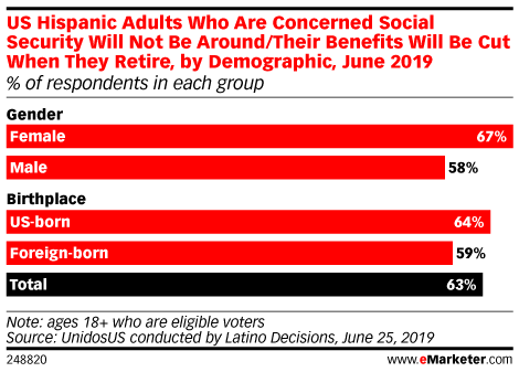 US Hispanic Adults Who Are Concerned Social Security Will Not Be Around/Their Benefits Will Be Cut When They Retire, by Demographic, June 2019 (% of respondents in each group)