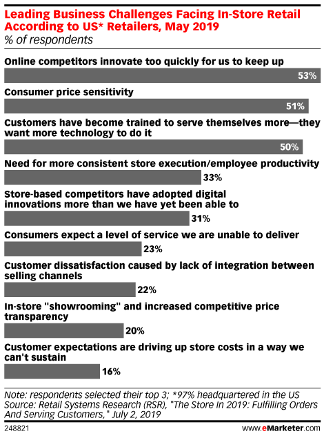 Leading Business Challenges Facing In-Store Retail According to US* Retailers, May 2019 (% of respondents)