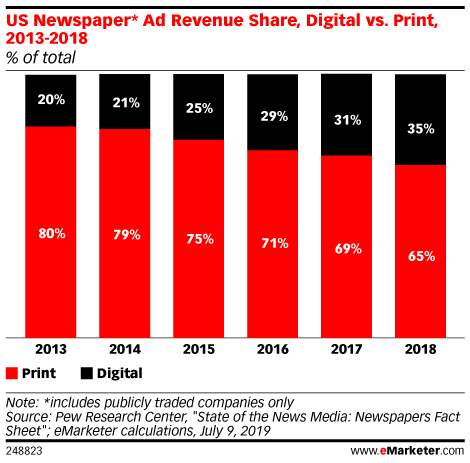 US Newspaper* Ad Revenue Share, Digital vs. Print, 2013-2018 (% of total)