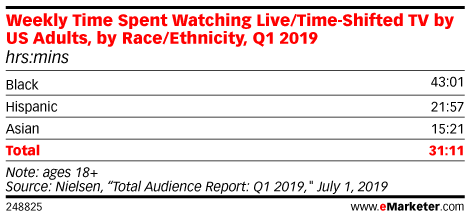 Weekly Time Spent Watching Live/Time-Shifted TV by US Adults, by Race/Ethnicity, Q1 2019 (hrs:mins)