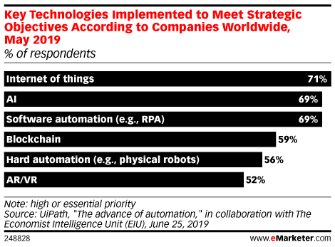 Key Technologies Implemented to Meet Strategic Objectives According to Companies Worldwide, May 2019 (% of respondents)