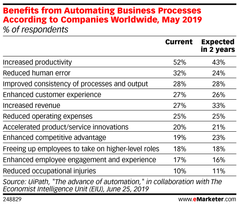 Benefits from Automating Business Processes According to Companies Worldwide, May 2019 (% of respondents)