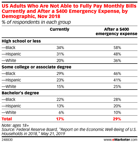 US Adults Who Are Not Able to Fully Pay Monthly Bills Currently and After a $400 Emergency Expense, by Demographic, Nov 2018 (% of respondents in each group)