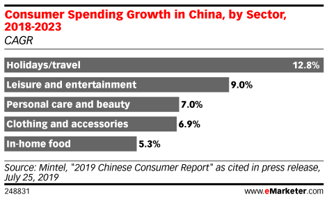 Consumer Spending Growth in China, by Sector, 2018-2023 (CAGR)