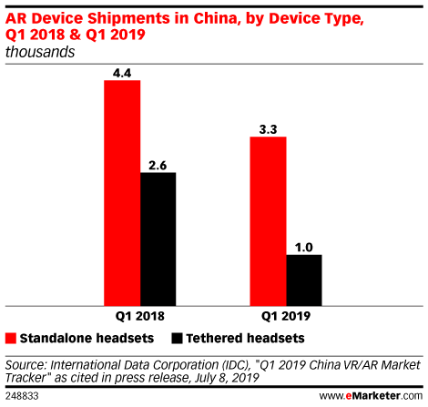 AR Device Shipments in China, by Device Type, Q1 2018 & Q1 2019 (thousands)