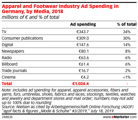Apparel and Footwear Industry Ad Spending in Germany, by Media, 2018 (millions of € and % of total )
