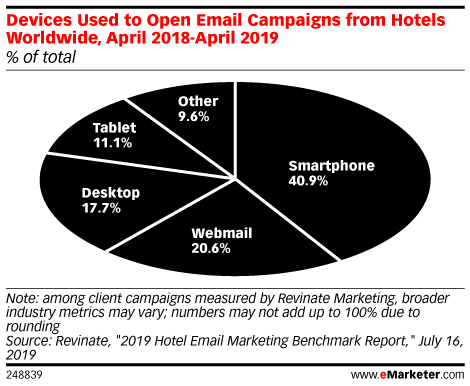 Devices Used to Open Email Campaigns from Hotels Worldwide, April 2018-April 2019 (% of total)