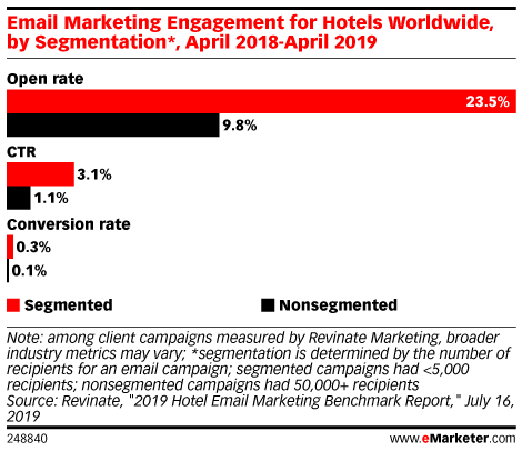 Email Marketing Engagement for Hotels Worldwide, by Segmentation*, April 2018-April 2019