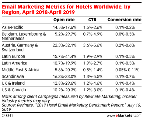 Email Marketing Metrics for Hotels Worldwide, by Region, April 2018-April 2019