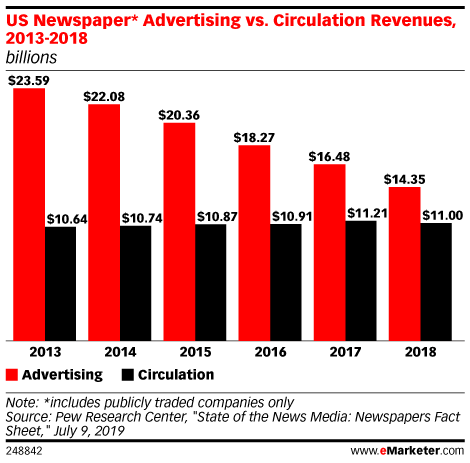 US Newspaper* Advertising vs. Circulation Revenues, 2013-2018 (billions)