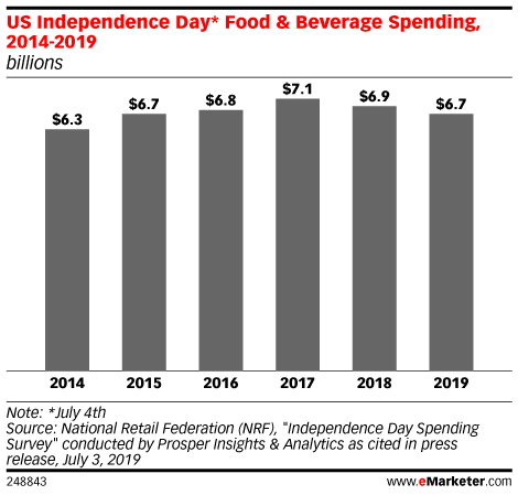 US Independence Day* Food & Beverage Spending, 2014-2019 (billions)