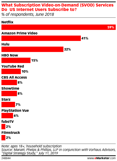 What Subscription Video-on-Demand (SVOD) Services Do US Internet Users Subscribe to? (% of respondents, June 2018)