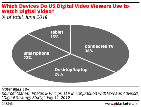 Which Devices Do US Digital Video Viewers Use to Watch Digital Video? (% of total, June 2018)