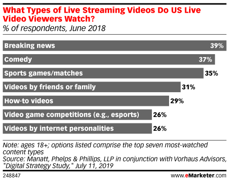 What Types of Live Streaming Videos Do US Live Video Viewers Watch? (% of respondents, June 2018)