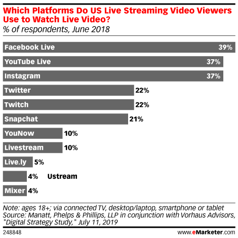 Which Platforms Do US Live Streaming Video Viewers Use to Watch Live Video? (% of respondents, June 2018)