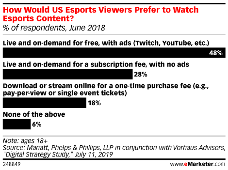How Would US Esports Viewers Prefer to Watch Esports Content? (% of respondents, June 2018)