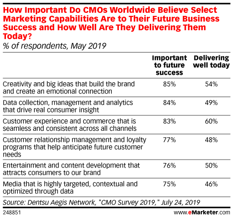 How Important Do CMOs Worldwide Believe Select Marketing Capabilities Are to Their Future Business Success and How Well Are They Delivering Them Today? (% of respondents, May 2019)