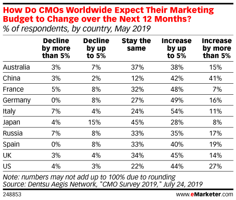 How Do CMOs Worldwide Expect Their Marketing Budget to Change Over the Next 12 Months? (% of respondents, by country, May 2019)