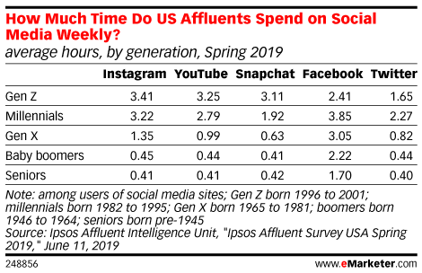 How Much Time Do US Affluents Spend on Social Media Weekly? (average hours, by generation, Spring 2019)