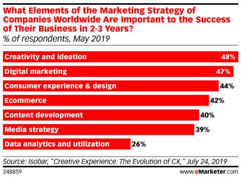 What Elements of the Marketing Strategy of Companies Worldwide Are Important to the Success of Their Business in 2-3 Years? (% of respondents, May 2019)