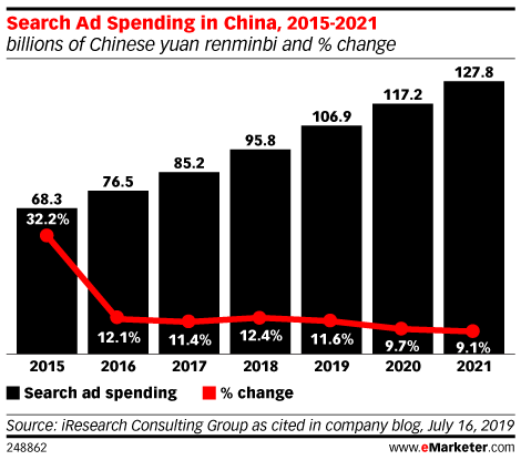 Search Ad Spending in China, 2015-2021 (billions of Chinese yuan renminbi and % change)