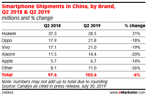 Smartphone Shipments in China, by Brand, Q2 2018 & Q2 2019 (millions and % change)