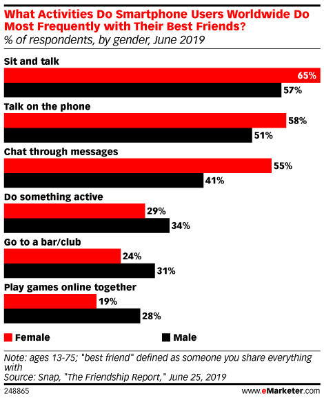 What Activities Do Smartphone Users Worldwide Do Most Frequently with Their Best Friends? (% of respondents, by gender, June 2019)