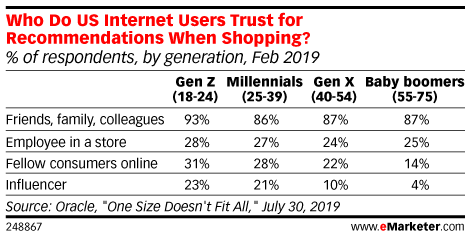 Generation X - Demographics, Statistics & Marketing Reports | eMarketer