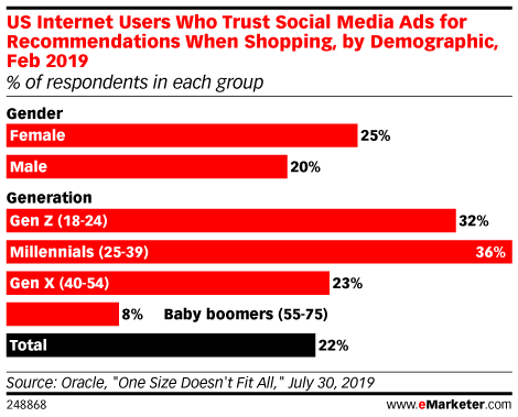 US Internet Users Who Trust Social Media Ads for Recommendations When Shopping, by Demographic, Feb 2019 (% of respondents in each group)