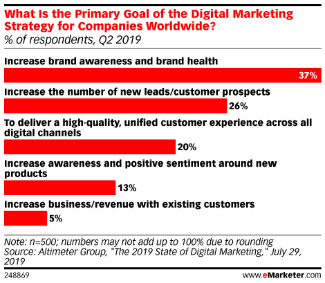 What Is the Primary Goal of the Digital Marketing Strategy for Companies Worldwide? (% of respondents, Q2 2019)