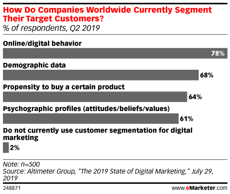 How Do Companies Worldwide Currently Segment Their Target Customers? (% of respondents, Q2 2019)