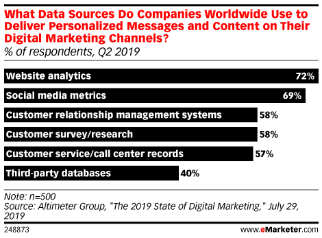 What Data Sources Do Companies Worldwide Use to Deliver Personalized Messages and Content on Their Digital Marketing Channels? (% of respondents, Q2 2019)