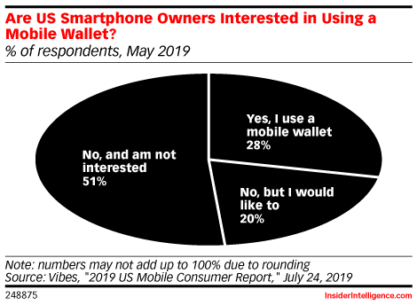 Are US Smartphone Owners Interested in Using a Mobile Wallet? (% of respondents, May 2019)