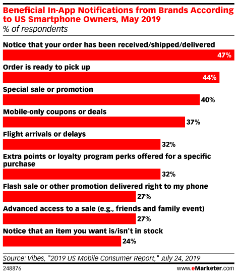 Beneficial In-App Notifications from Brands According to US Smartphone Owners, May 2019 (% of respondents)